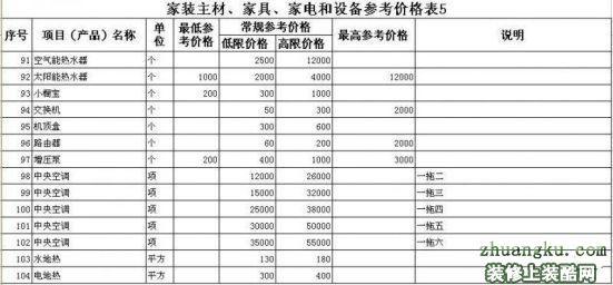 家庭装修预算表 含主材 家具 家电 价格表
