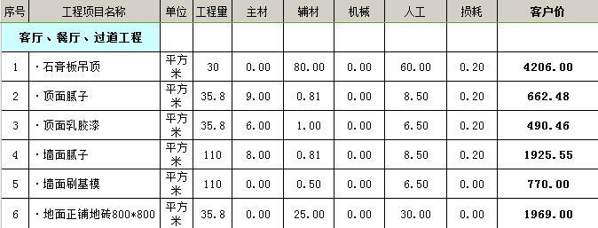 太原家庭装修预算表,100平米<b>家装报价单</b>