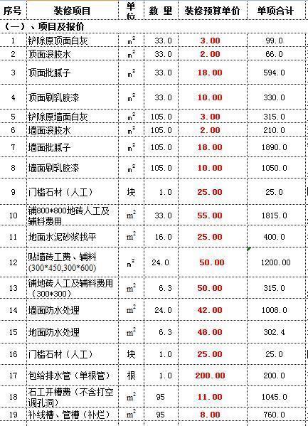 2018重庆基装多少钱一平米_重庆基装包括哪些项目