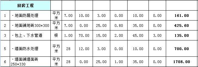 75平米装修多少钱?75平全包装修预算表(含主材表)