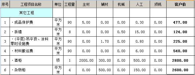 90平米房屋装修价格大概多少?7万装修90平全包装修预算表