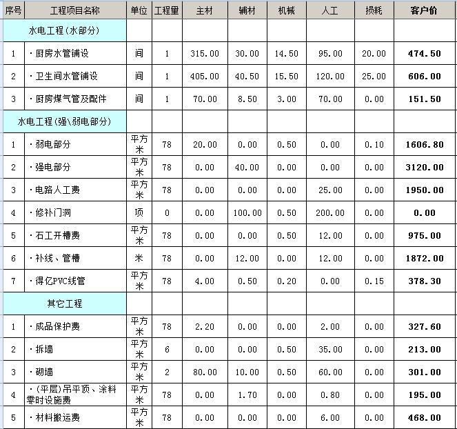 整装装修项目预算表(整装必备)图片