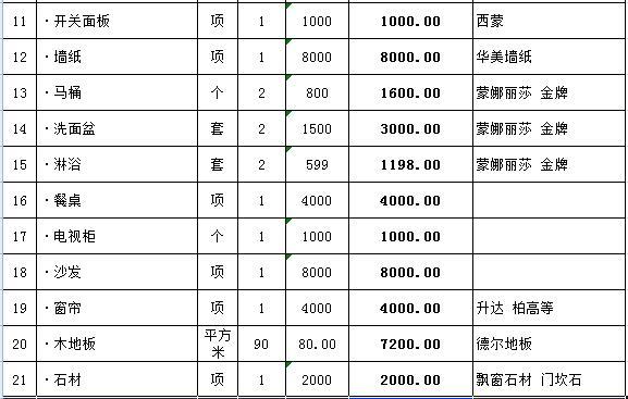 160平全包装修多少钱?160平简单装修预算清单